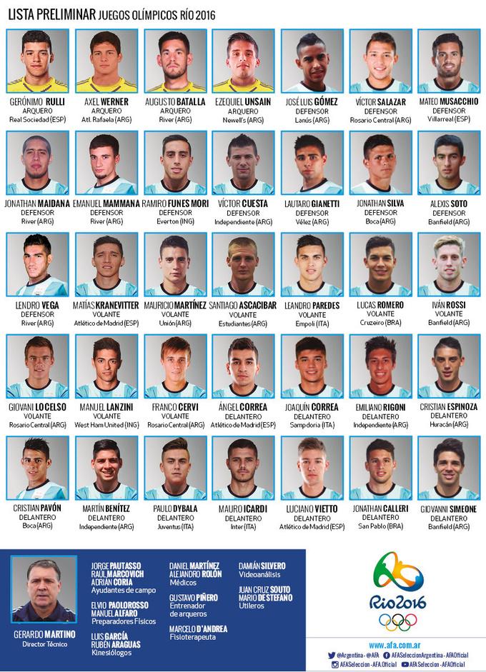 Дибала, Симеоне и Икарди вызваны в Олимпийскую сборную Аргентины