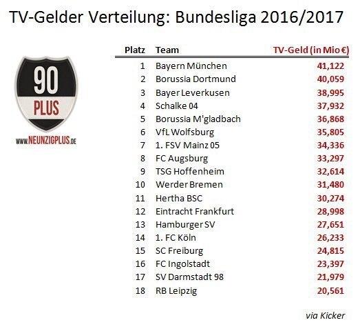 Бундеслига: объявлены доходы за сезон