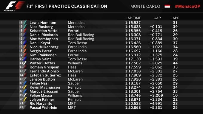 Формула-1. Гран-при Монако. Хэмилтон  –  лидер первой тренировки