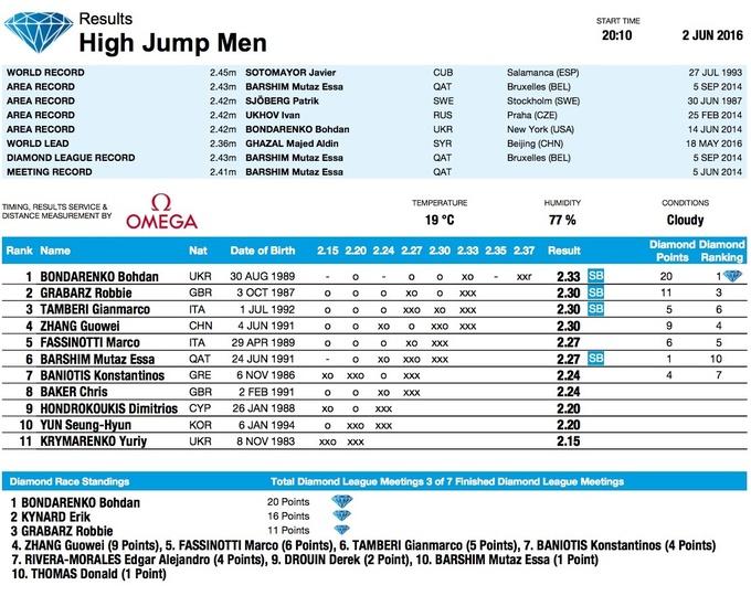 Лёгкая атлетика. Бондаренко завоевал золото для Украины на пятом этапе Бриллиантовой Лиги в Риме