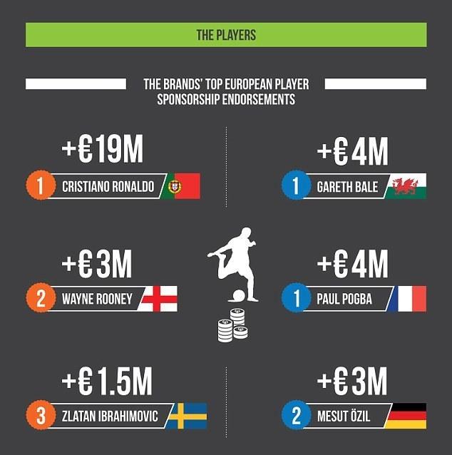 Адидас против Найк: битва брендов на Евро