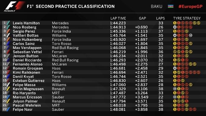 Формула-1. Гран-при Европы. Хэмилтон  –  лидер второй тренировки