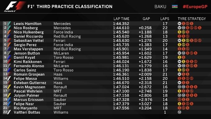 Формула-1. Гран-при Европы. Хэмилтон — лучший в третьей тренировке