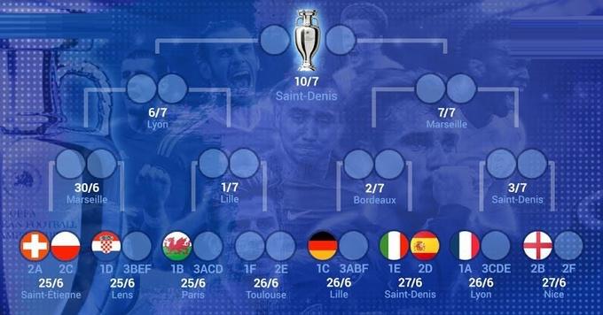 В финале Евро сыграет команда, ранее не побеждавшая на турнире
