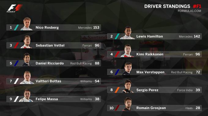 Формула-1. Итоги Гран-при Австрии