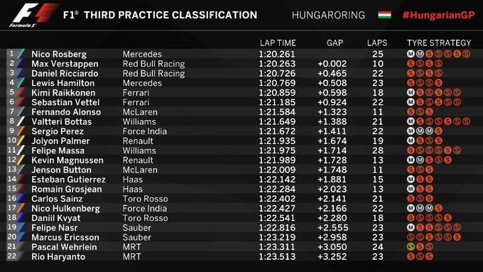 Формула-1. Гран-при Венгрии. Росберг  –  лучший в третьей тренировке