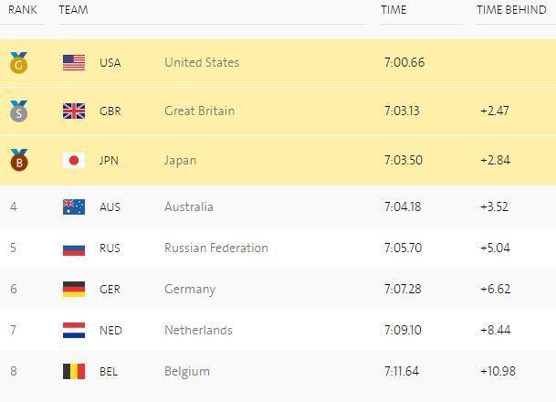 Плавание. Очередные золотые медали Фелпса, Катинки Хошсу и Ледеки