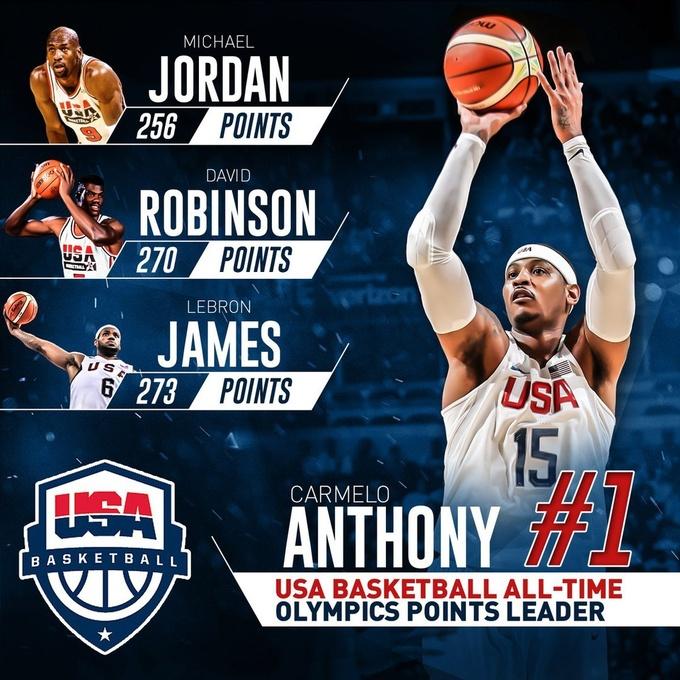 Кармело лидер сборной США по очкам на Олимпиаде