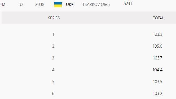 Стрельба. Украинцы не попали в финал
