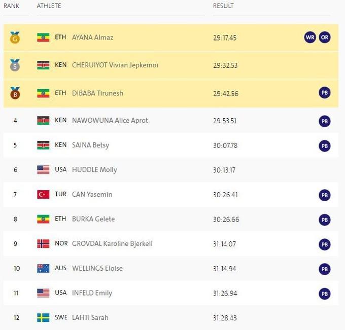 Легкая атлетика. Эфиопка выиграла 10 км с мировым рекордом