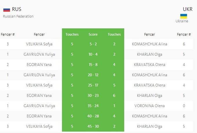 Фехтование. Украинские саблистки в финале уступили России