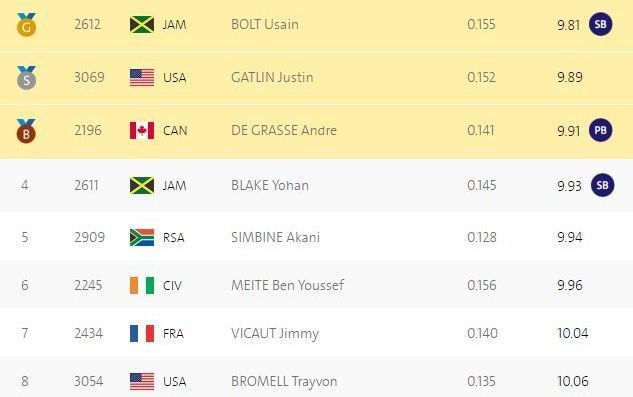 Усэйн Болт одержал победу 100-метровку