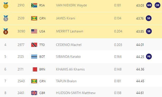 Легкая атлетика. 400 м. Ван Никерк установил мировой рекорд, украинка вышла в финал