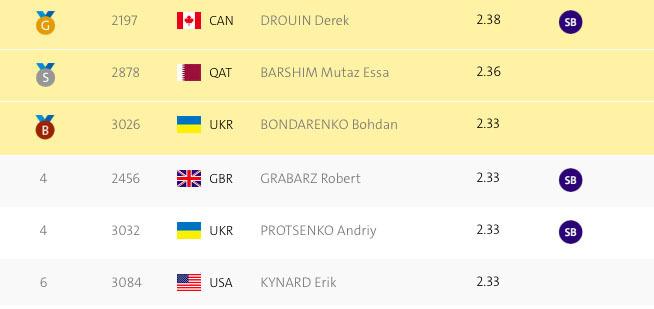 Бондаренко – бронзовый призер Олимпиады