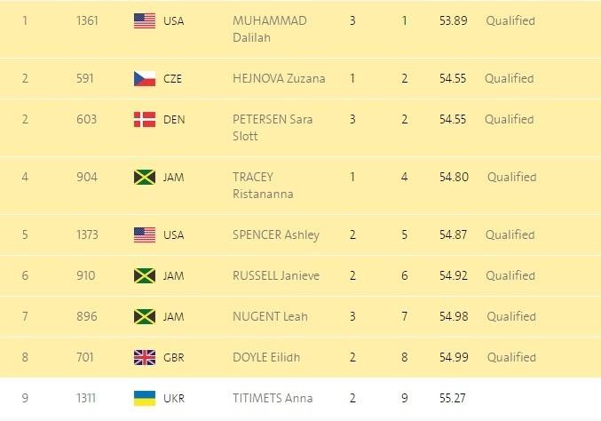 Титимец остановилась вшаге отфинала на400 метров сбарьерами