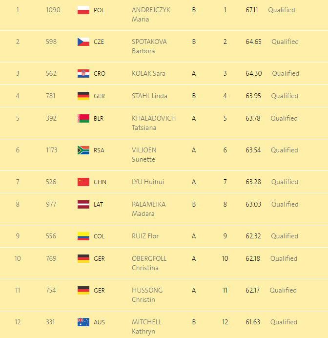 Легкая атлетика. Украинки не пробились в финал по метанию копья