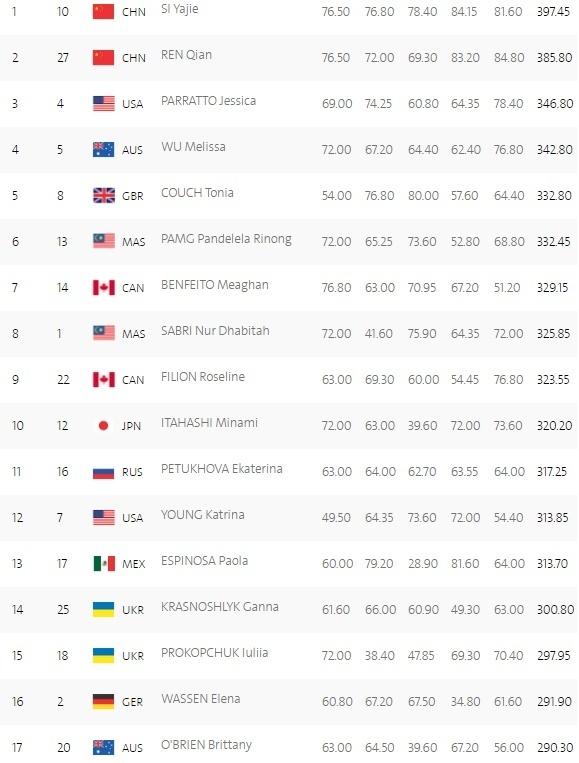 Прыжки с трамплина. Украинки квалифицировались в полуфинал