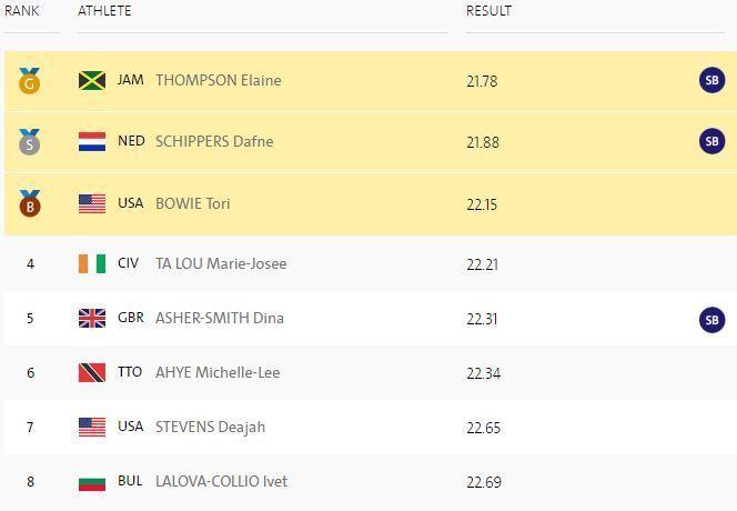 Легкая атлетика. Томпсон выигрывает 200-метровку