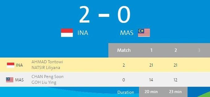Бадминтон. Микст. Индонезийцы чемпионы Олимпиады-2016