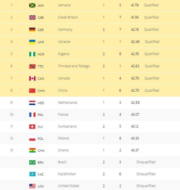 Легкая атлетика. Украинки квалифицировались в финальный забег эстафеты
