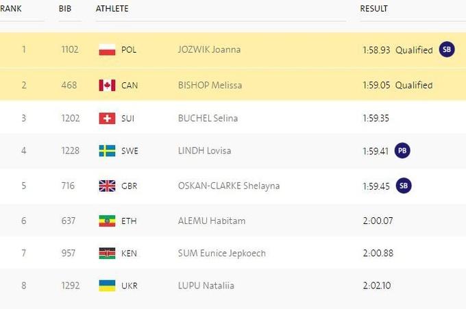 Легкая атлетика. Женская 800-метровка пройдет без украинок