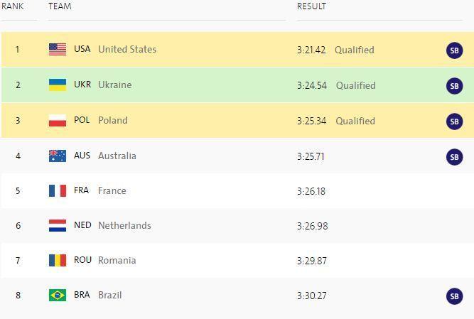 Легкая атлетика. Украинки побегут в финале 4 по 400