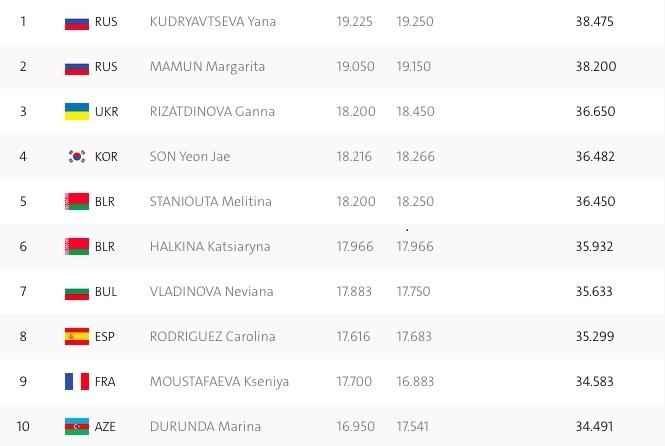 Ризатдинова закрепилась на третьей позиции