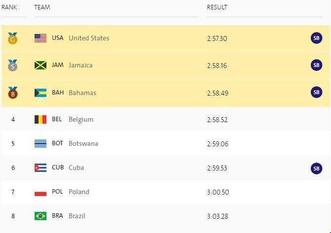 Легка атлетика. 4 по 400: очередное золото США