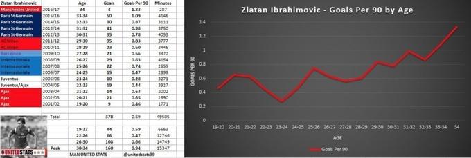 Златан как дорогое вино: впечатляющий график результативности шведа