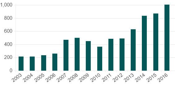 Трансферный рекорд: клубы АПЛ потратили более 1 млрд. фунтов