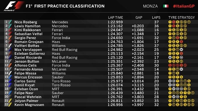 Формула-1. Гран-при Италии. Росберг  –  лучший в первой тренировке