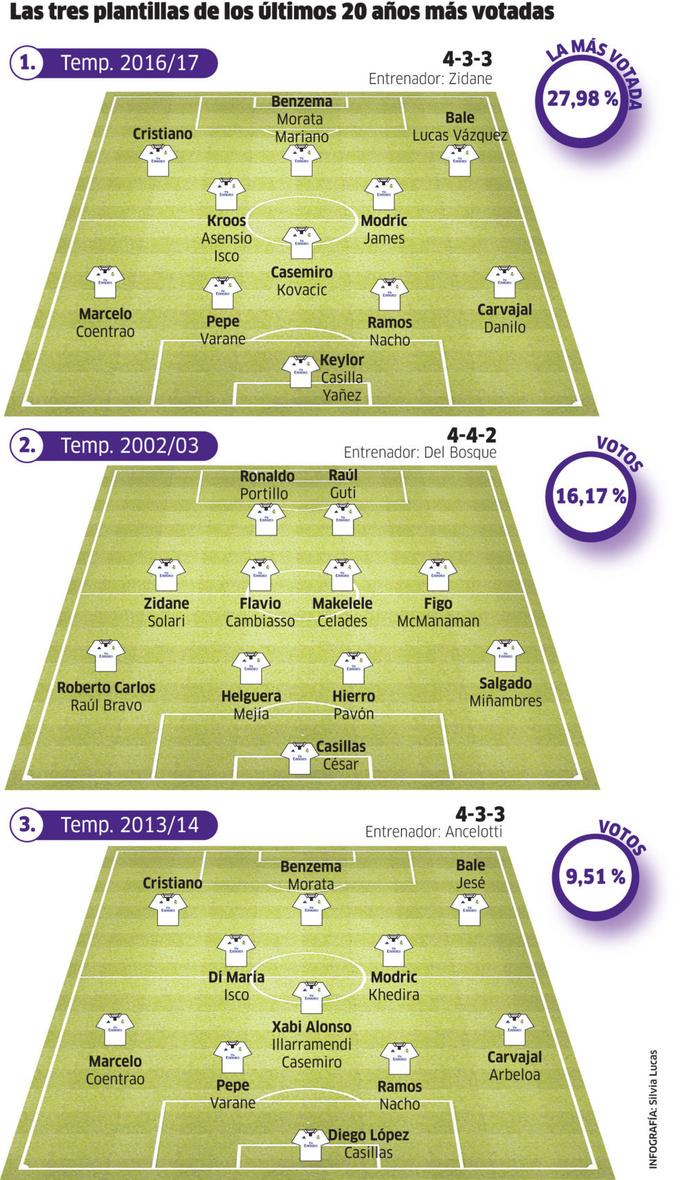 Читатели Marca выбрали лучший состав Реала за 20 лет