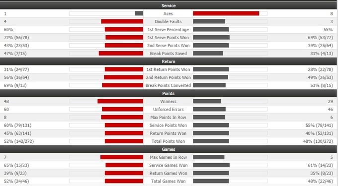 US Open (ATP). Нисикори обыгрывает Маррея и выходит в полуфинал
