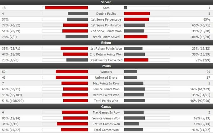 US Open (WTA). Уильямс обыгрывает Халеп и выходит в полуфинал
