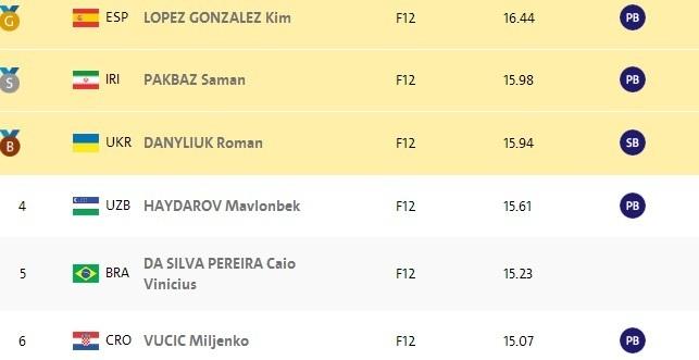Катышев и Данилюк приносят первые медали для Украины на Паралимпиаде