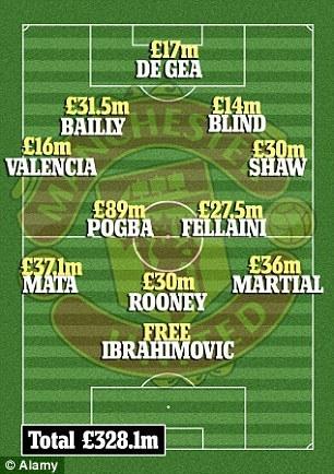 Дерби Манчестера станет самым дорогим матчем в истории футбола