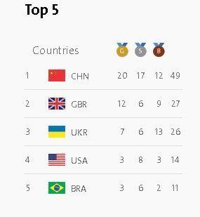 Второй день Паралимпиады принес Украине 17 медалей