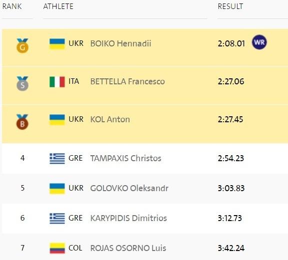 Паралимпиада. Украинец Бойко берет золото и устанавливает мировой рекорд