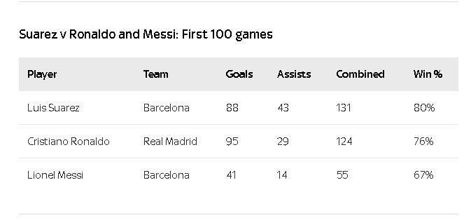 Первые сто игр Суареса: звезда Барселоны лучше Роналду