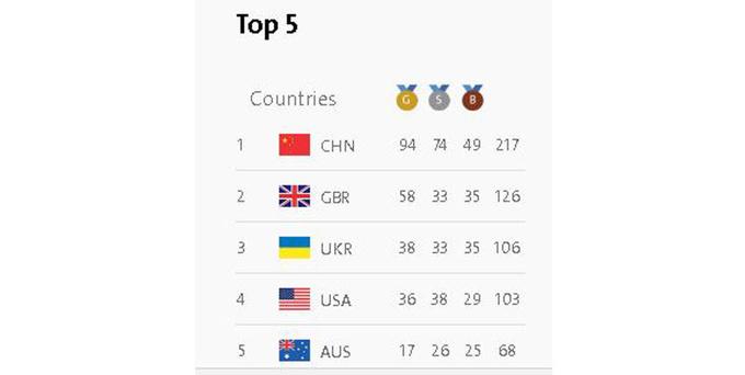 Украинские паралимпийцы имеют в копилке уже 106 наград