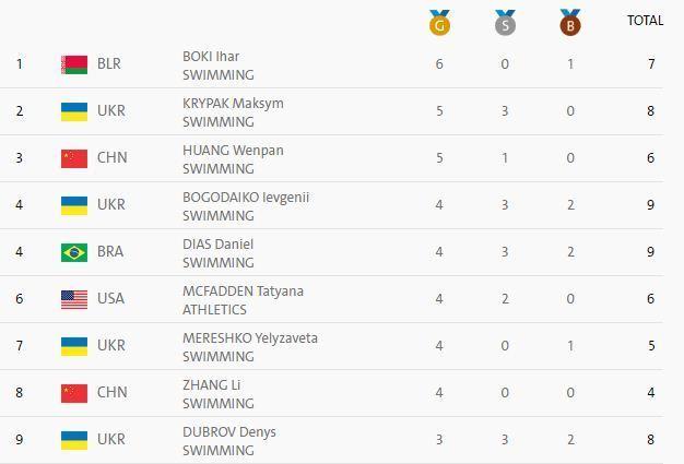 Паралимпийские игры. Украина завершает соревнования на третьем месте