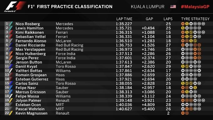 Формула-1. Гран-при Малайзии. Росберг  –  лучший в первой тренировке
