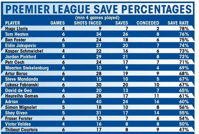 Куртуа худший вратарь АПЛ в нынешнем сезоне – статистика
