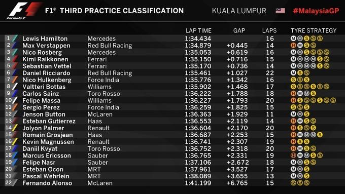 Формула-1. Гран-при Малайзии. Хэмилтон  –  быстрейший в третьей тренировке