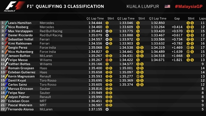 Формула-1. Гран-при Малайзии. Хэмилтон — на поуле трассы в Сепанге