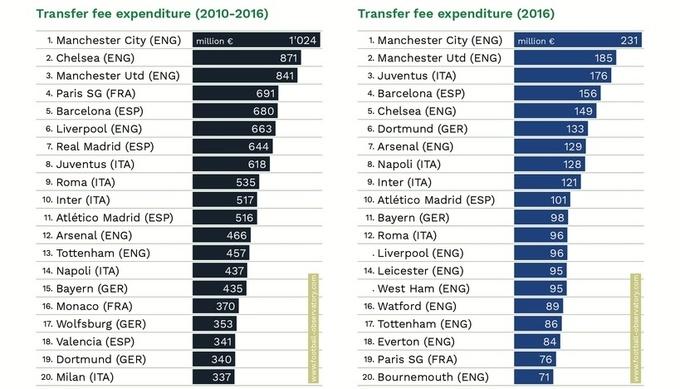У МЮ самый дорогой состав в мире, Реал – второй