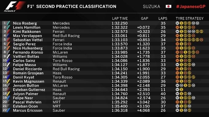 Формула-1. Гран-при Японии. Росберг   –  быстрейший во второй тренировке