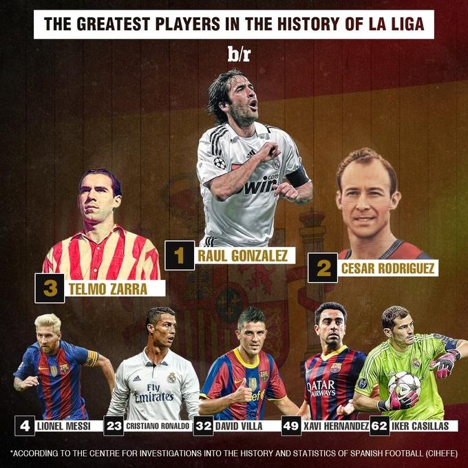 Рауль – лучший игрок в истории Ла Лиги, Роналду – 23-й