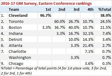 НБА. Голден Стейт станет чемпионом, Миннесота покажет наибольший прогресс