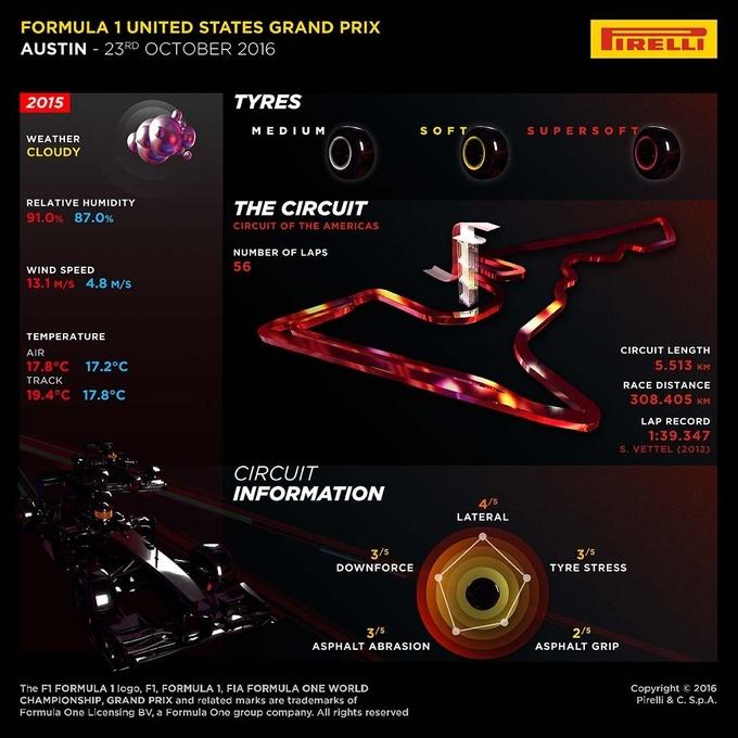 Формула-1. Анонс Гран-при США